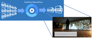 service audiovideo encoding e decoding live