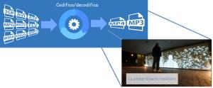 service audiovideo encoding e decoding live